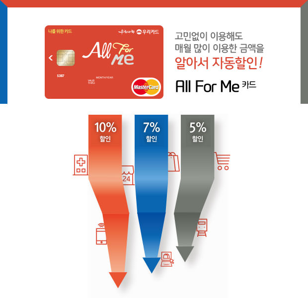 【韓國銀行】우리友利銀行 –  All For Me카드 信用卡 優惠一覽